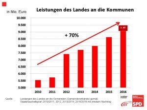 land-kommunen_2010-2016